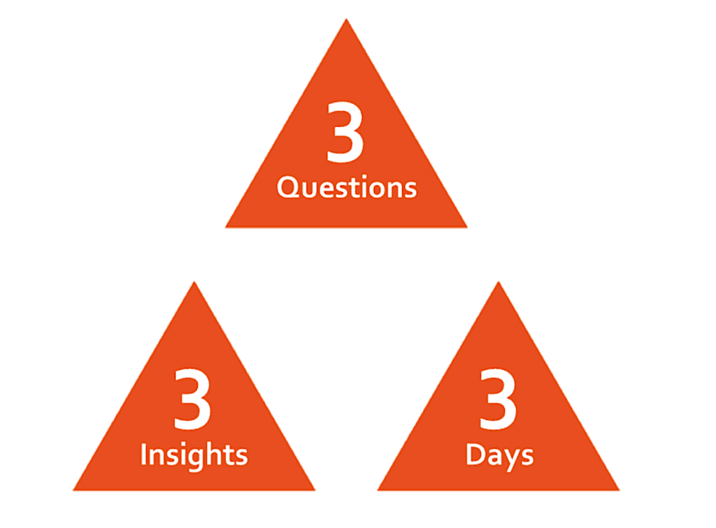 Smart Insights on Demand simply explained in a 3 Triangle Diagram.